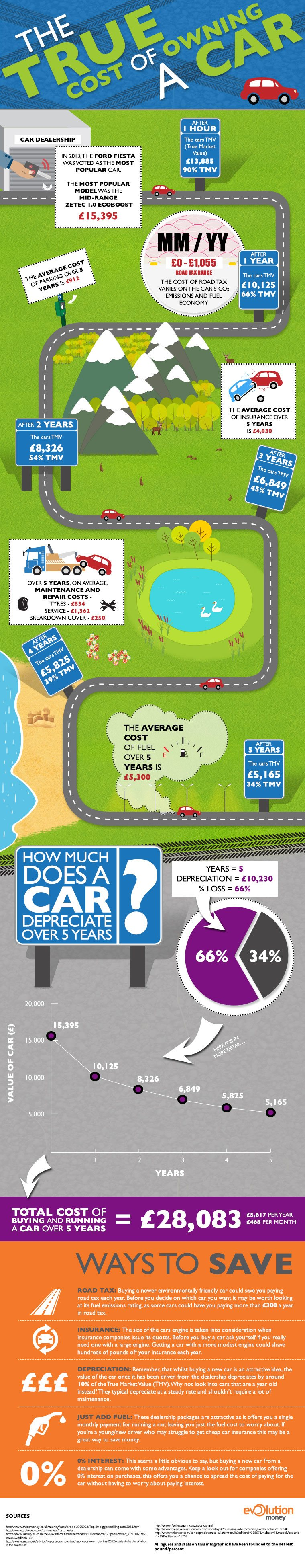 Cost of Owning a car Infographic