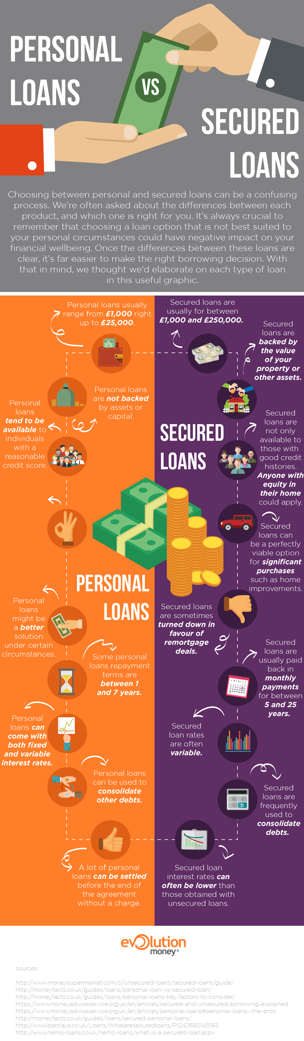 personal versus secured loans