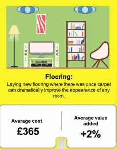 Graphic on the benefits of flooring