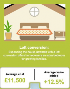Information on loft conversions