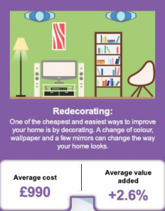 Graphic on the benefits of redecorating