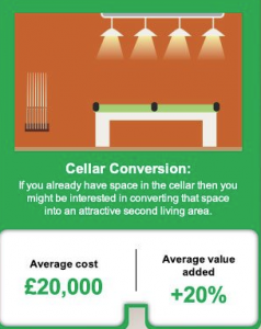 Information on cellar conversions