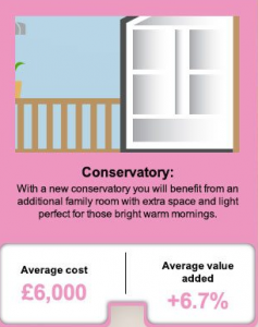 Information on conservatory benefits