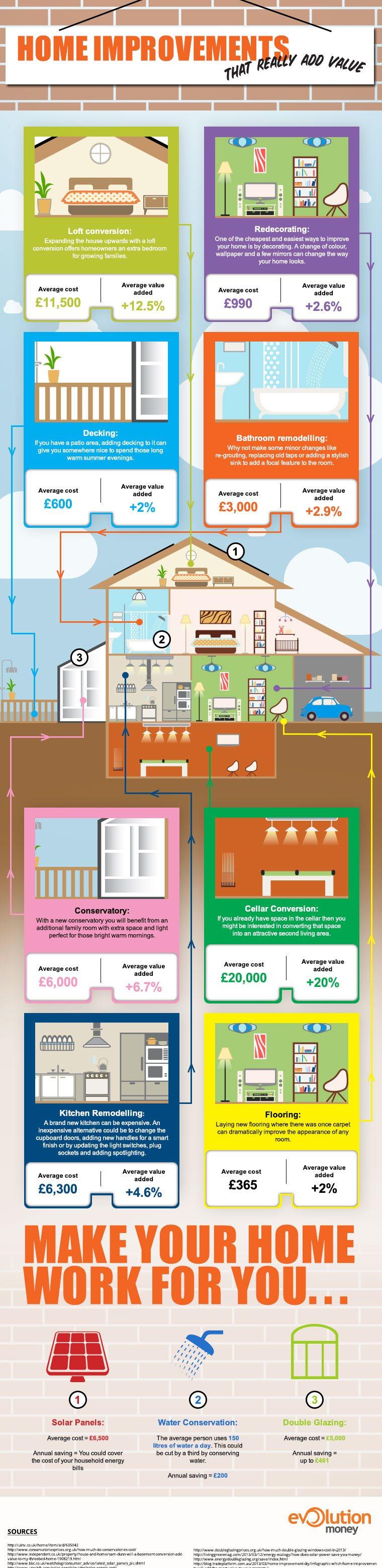 Evolution Money's infographic into home improvements