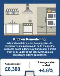 Information on kitchen remodelling