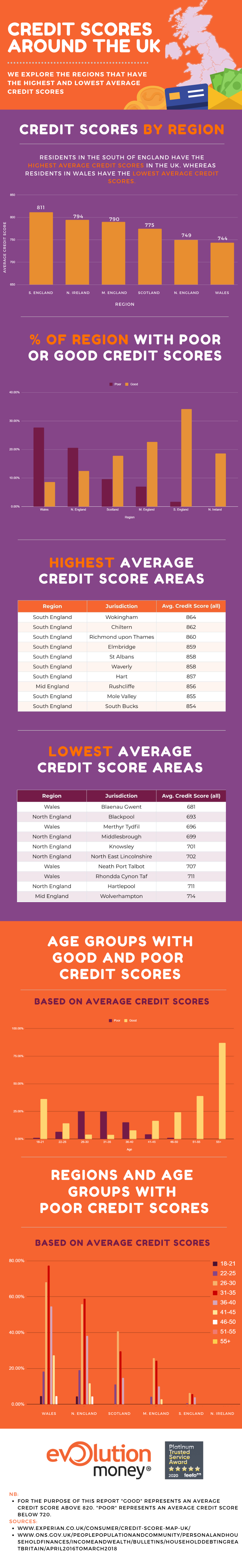 We explore the regions that have the highest and lowest average credit scores